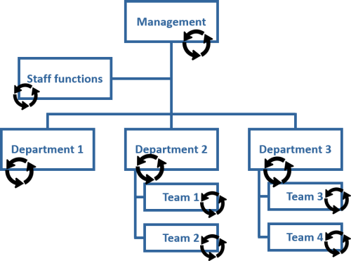 Org-chart example